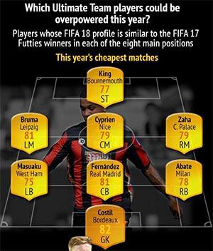 EA FIFA Career Mode